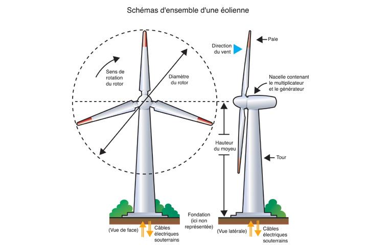 comment fonctionne une éolienne